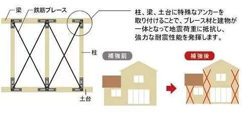 建筑耐震结构设计.