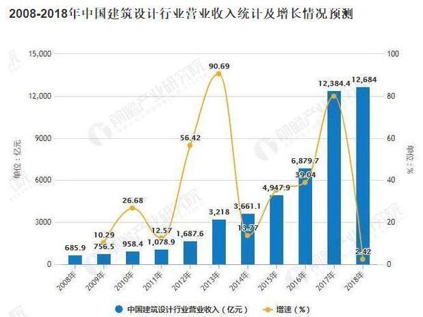 武汉建筑师设计公司:近十年建筑设计行业营业收入增长情况