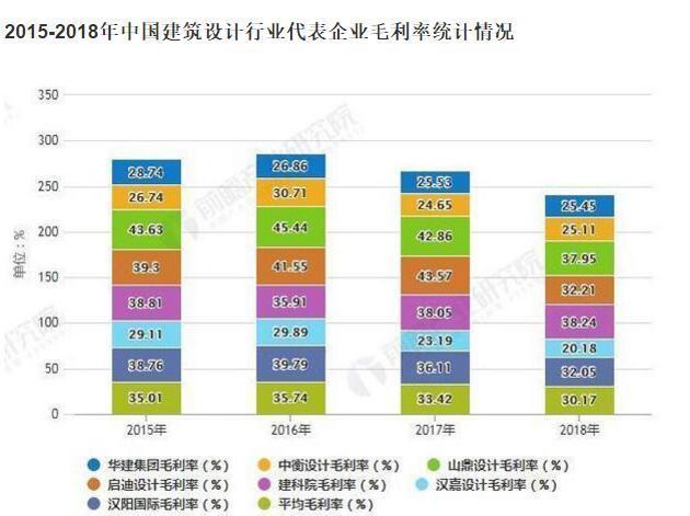 武汉建筑设计公司:中国建筑设计行业代表企业毛利率水平