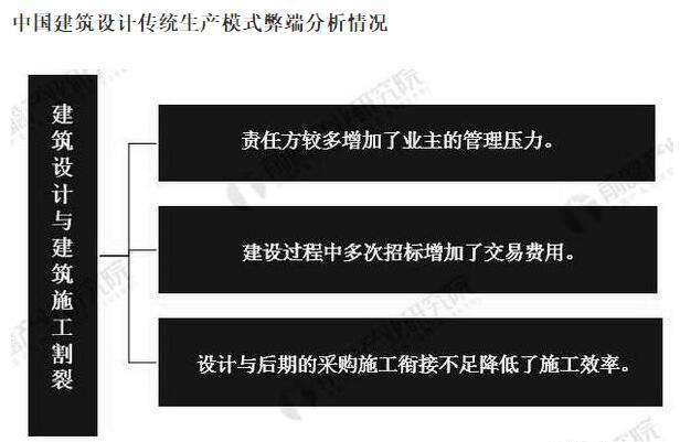 武汉建筑设计公司:传统建筑设计遇到的问题