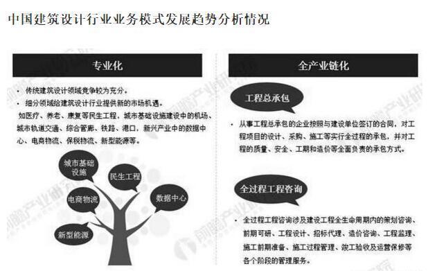 武汉建筑设计公司:中国建筑设计行业业务模式发展趋势分析