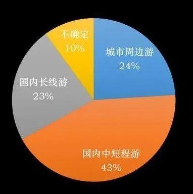 三皮说文旅:旅游产品搜索量环比增长超70% 国内景区五一迎高峰?