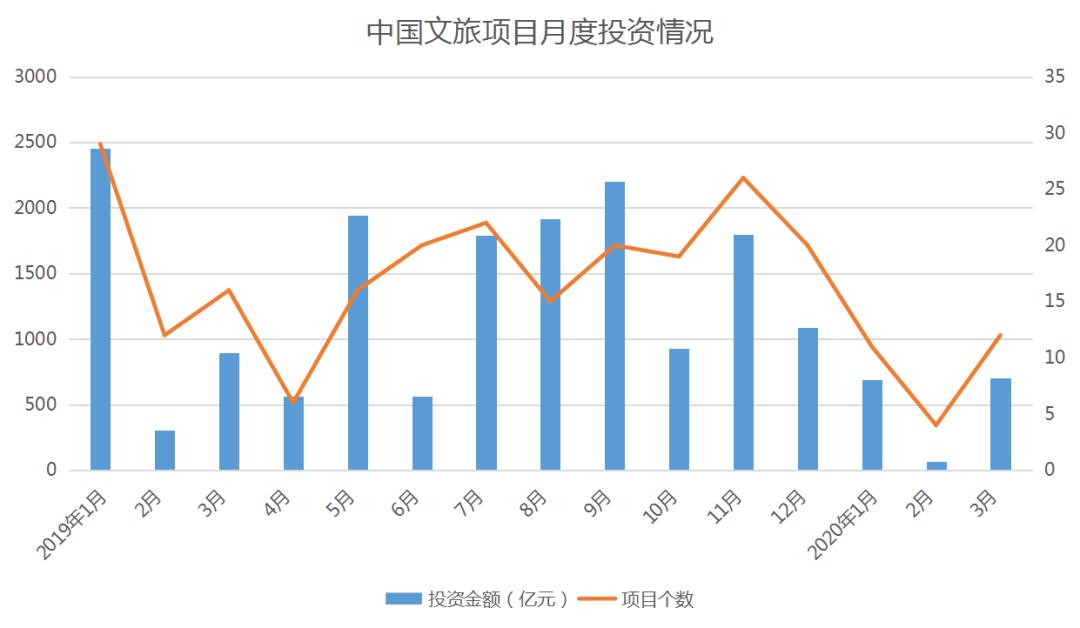 武汉旅游规划公司:文旅行业复苏前景光明