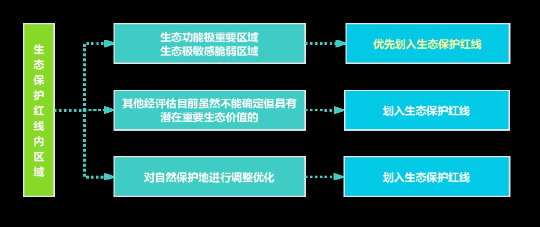 武汉旅游规划公司:自然保护地发生调整的,生态保护红线相应调整。