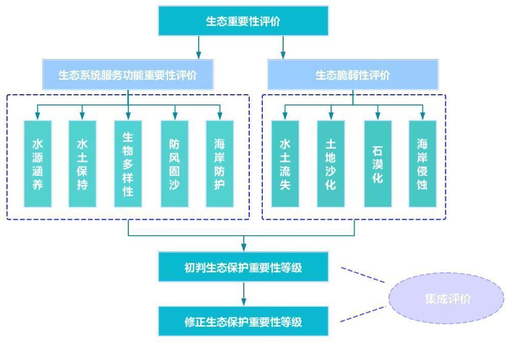 武汉旅游规划公司:生态重要性评价包含哪些内容?