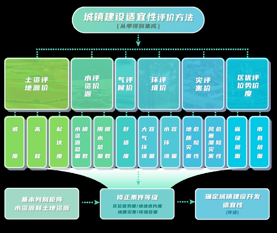 武汉旅游规划公司:城镇建设适宜性评价方法