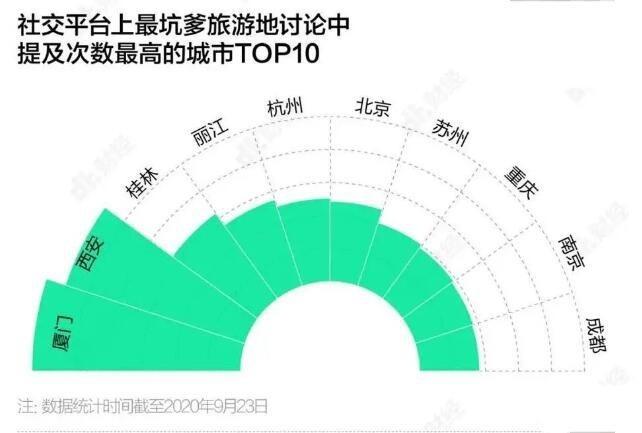 武汉旅游规划公司:被提及最多的坑爹旅游城市排行榜