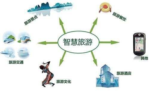 """十部门联合发文:持续深化""""互联网+旅游"""",加快建设智慧旅游景区!"""